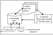 An Evaluation of Clinical Decision Support and Use of Machine Learning to Reduce Alert Fatigue
